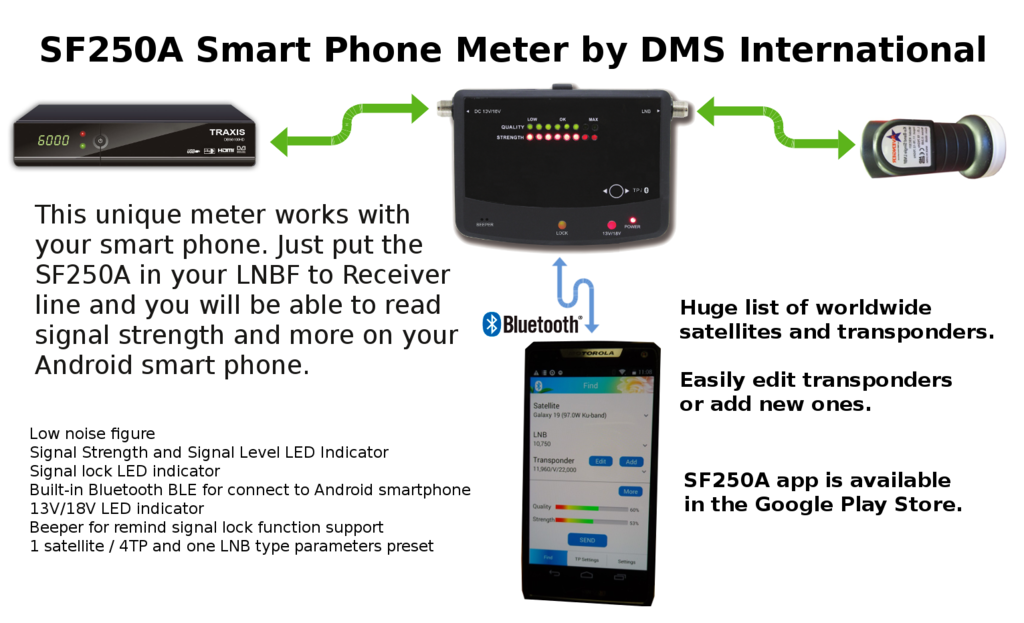 SF250A Android Satellite Meter